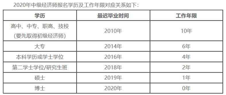 青海初级经济师报名时间图片