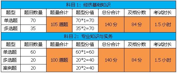 阳泉2020年中级经济师考试科目及考试题型有哪些_2018年中级经济师考试成绩查询