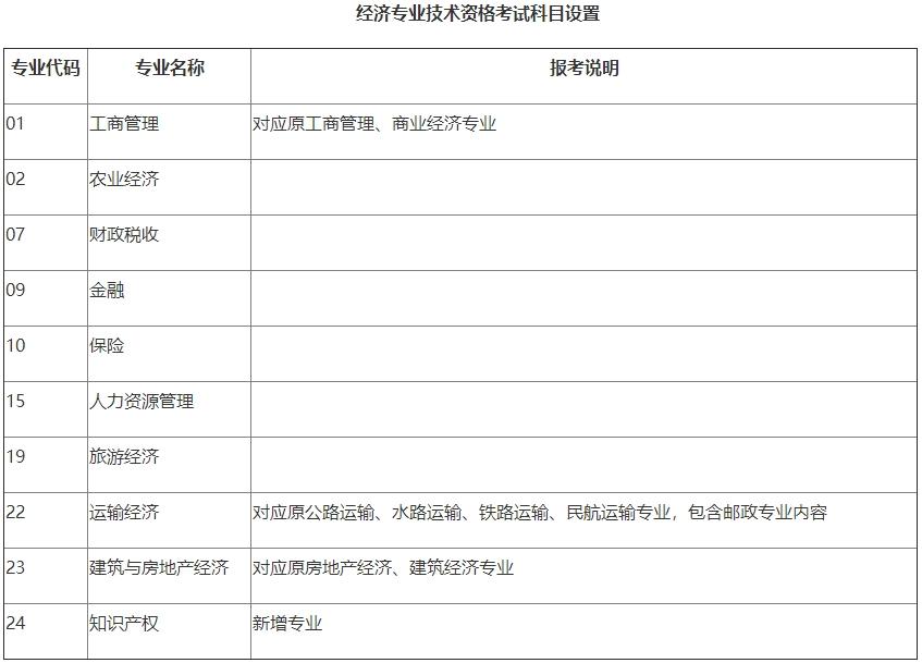 經濟專業技術資格考試科目