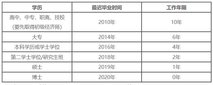 广东经济师考试时间图片