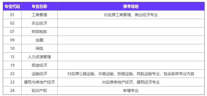 2020年广州中级经济师考试都有哪些专业_中级经济师含金量