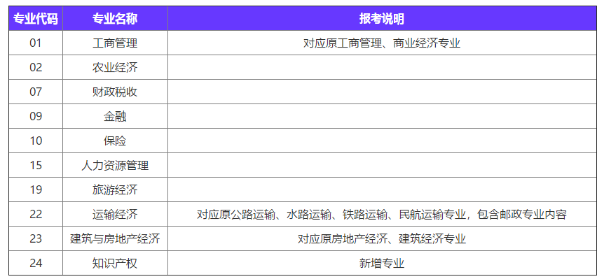 天津2020年中级经济师考试有哪些专业_中级经济师各个科目难度
