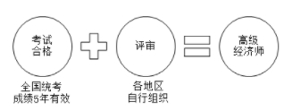 重庆市高级经济师评审办法图片