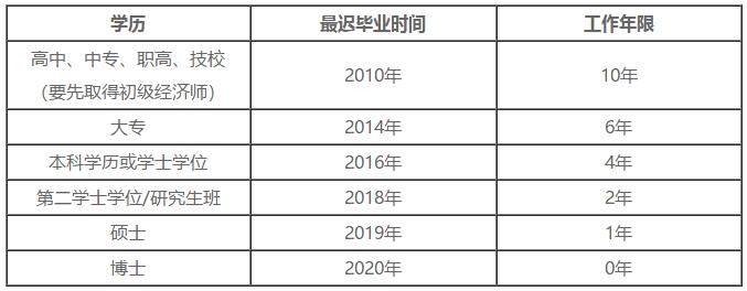 安徽经济师考试时间图片