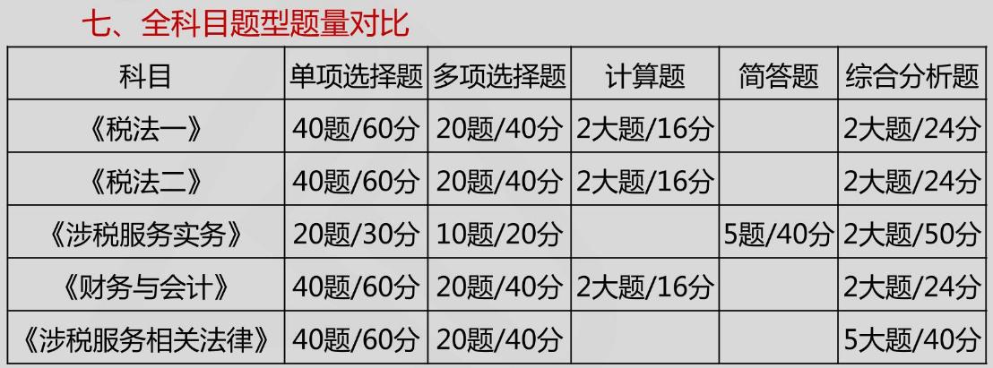 税务师考试分数图片