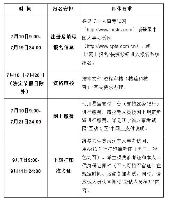 辽宁省经济师考试报名图片