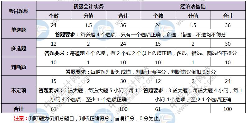 河南初级会计官网登录入口图片