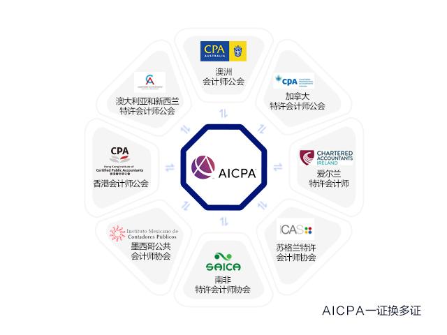 美国和澳洲CPA证书可以互换吗?