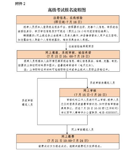 北京市高级经济师2020年报名入口已开通!抓紧时间报名