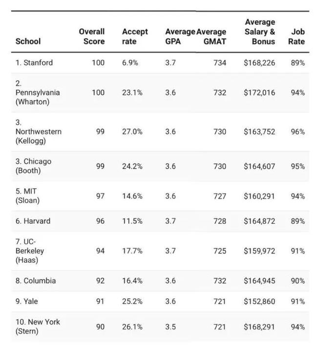 2021美国商学院排名出炉 哈佛跌出前五!