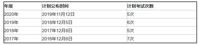 2019证券从业报名时间图片