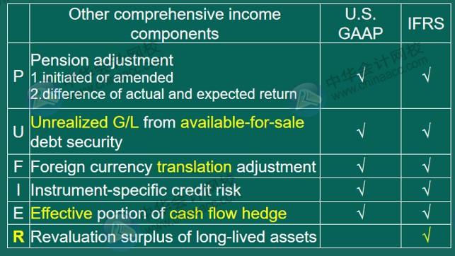 US GAAP VS IFRS 会计准则差异对比