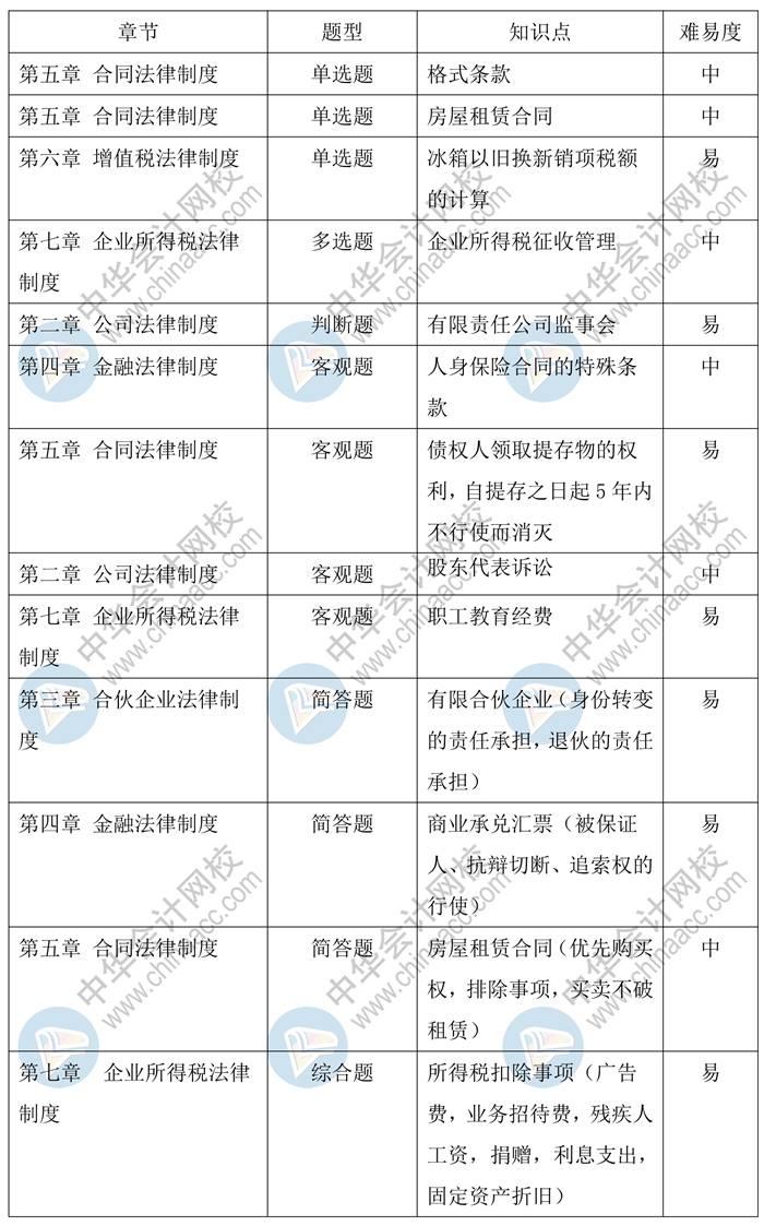 2020年中级会计职称《经济法》考情分析(9.5)