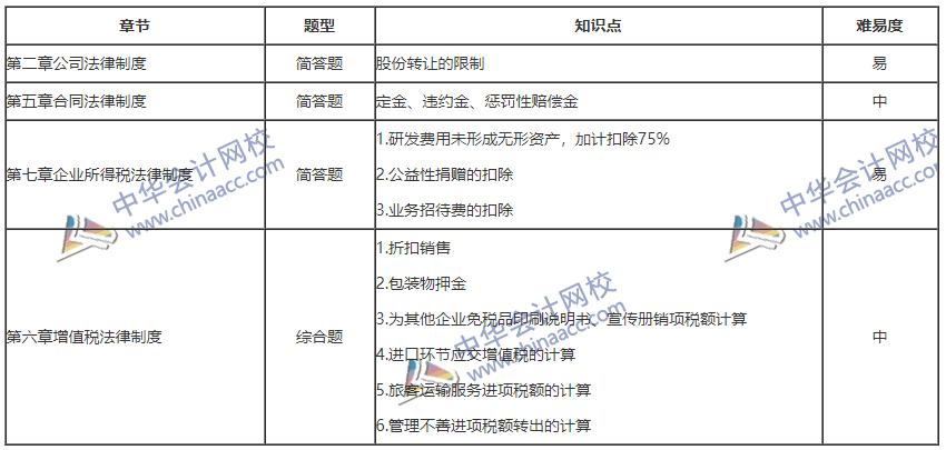 2020年中级会计职称《经济法》考情分析(9.7)