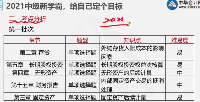 前方高能!郭淑荣直播预测2021中级会计实务大纲变化