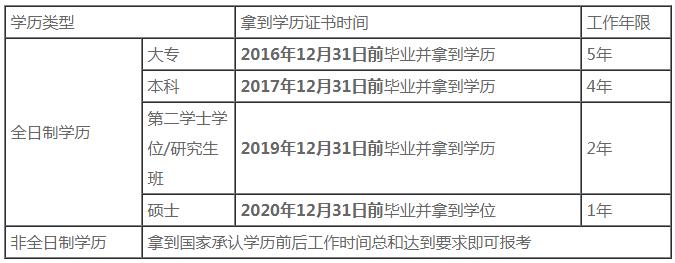 必看!2021中级会计职称报名常见灵魂13问!