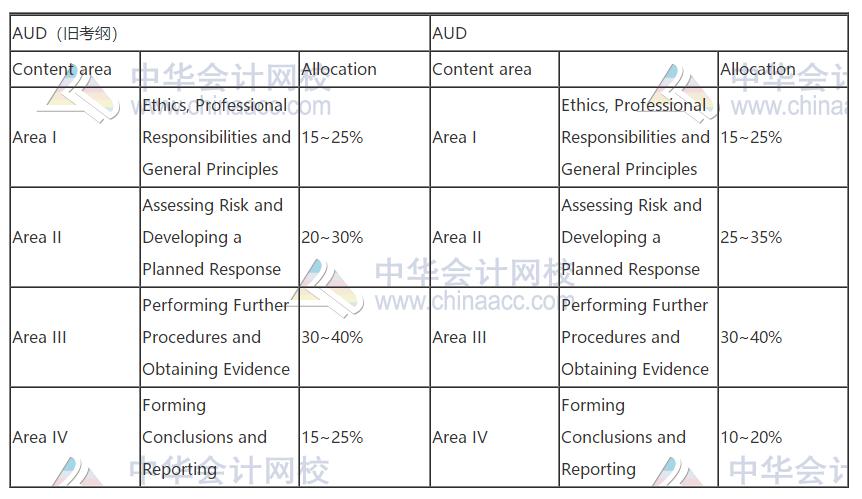 2021年AICPA考试大纲,新旧大对比!