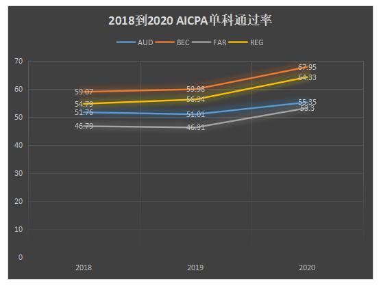 2018到2020 AICPA通过率