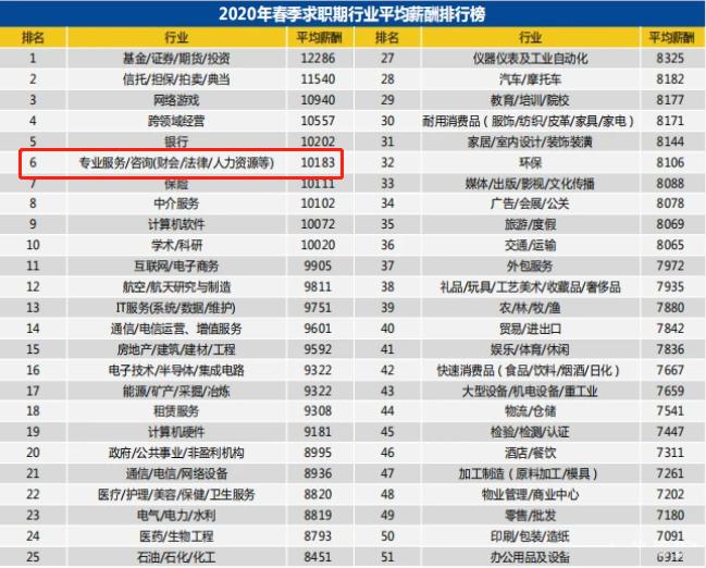2020紧缺型职位公布:会计赢了!中级担当加薪筹码!