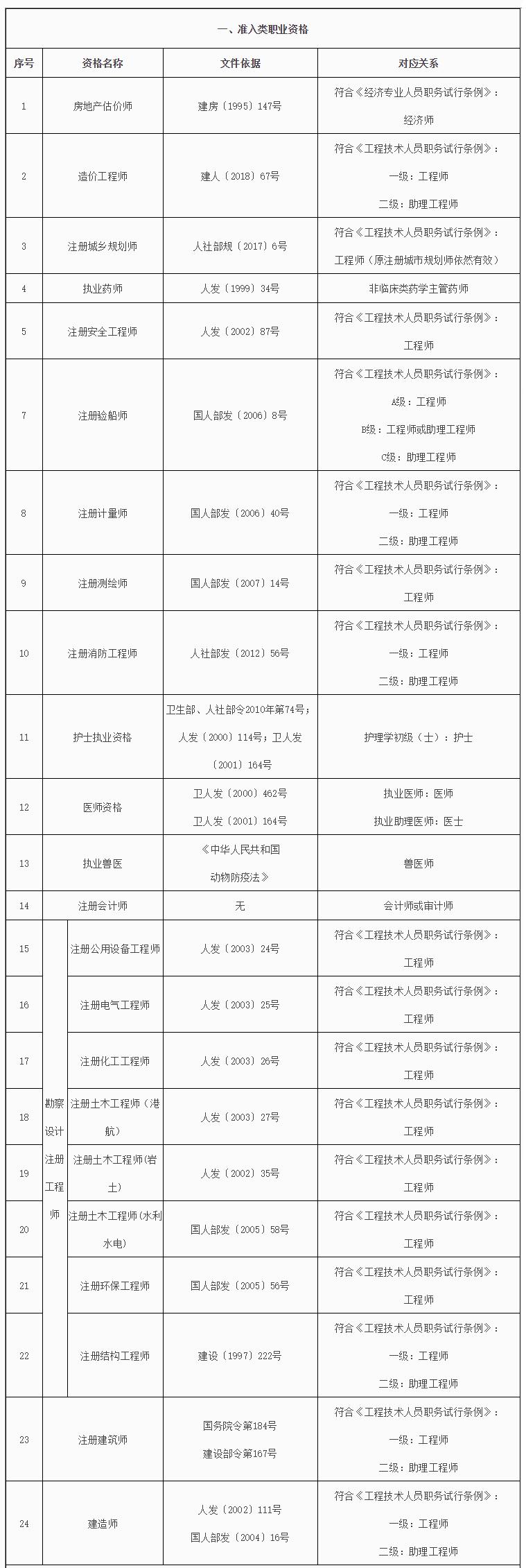 新疆部分职业资格与职称对应表1