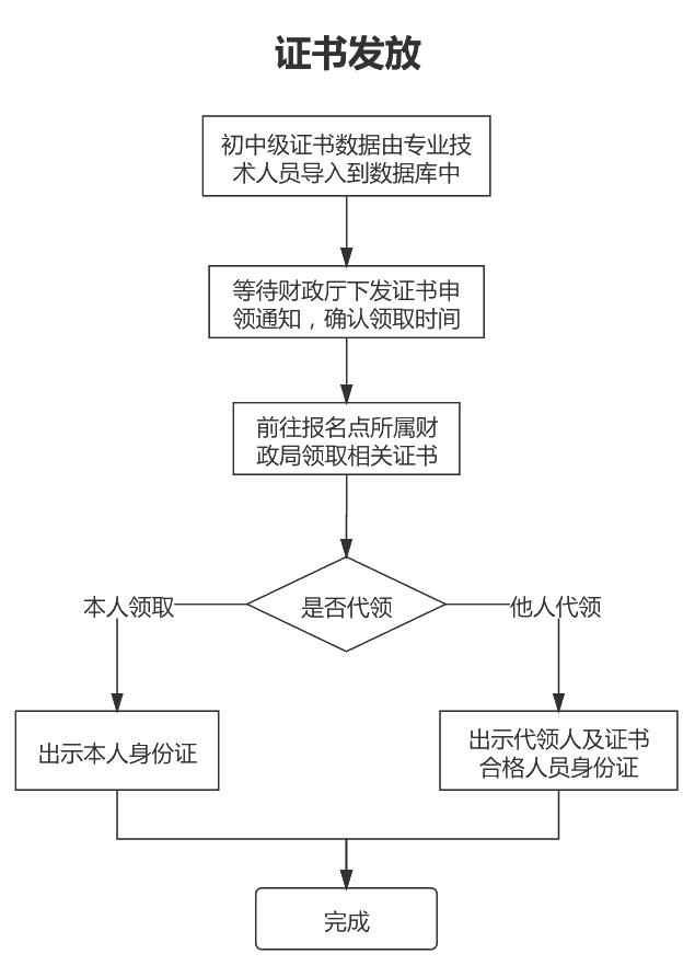 山东2020年中级会计证书办理流程图