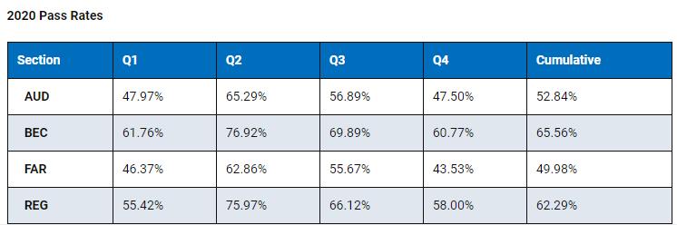 AICPA考试2020年全年通过率出炉!