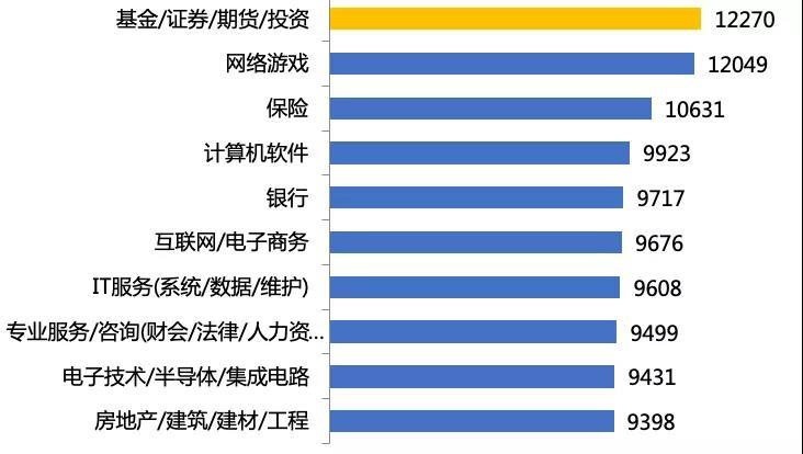 90后平均期望月薪最高的行业:基金行业!