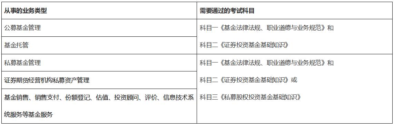 基金从业考试报名科目图片