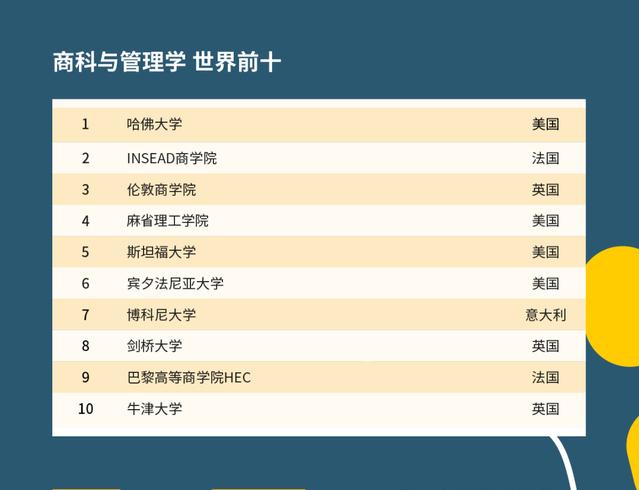 2021年QS世界大学学科排名公布!会计专业排名前几的学校是?