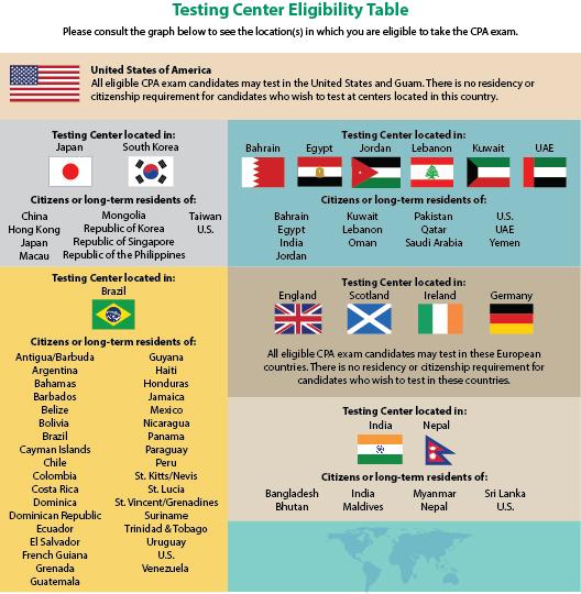 International-Testing-Chart_January-2021