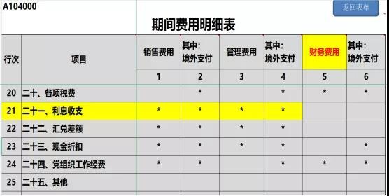 提醒!企业所得税年度汇缴申报表,这8个地方别填错了!