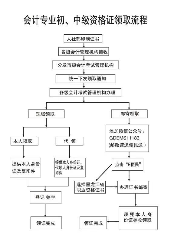 黑龙江中级会计职称资格证领取流程图解