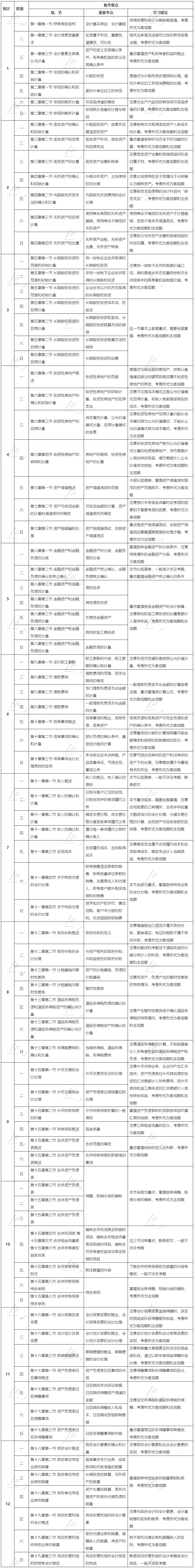 【12周超详细】中级会计职称每日学习规划&建议!