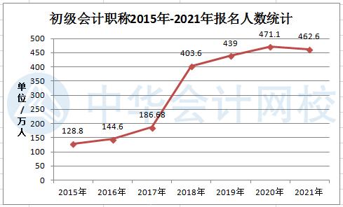 2021年初级会计考试报名人数曝光——462.6万!
