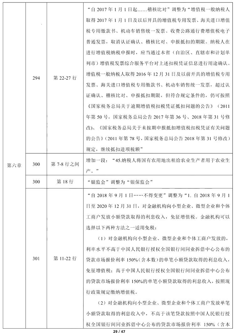 2021年中级会计职称《经济法》教材调整修订主要内容