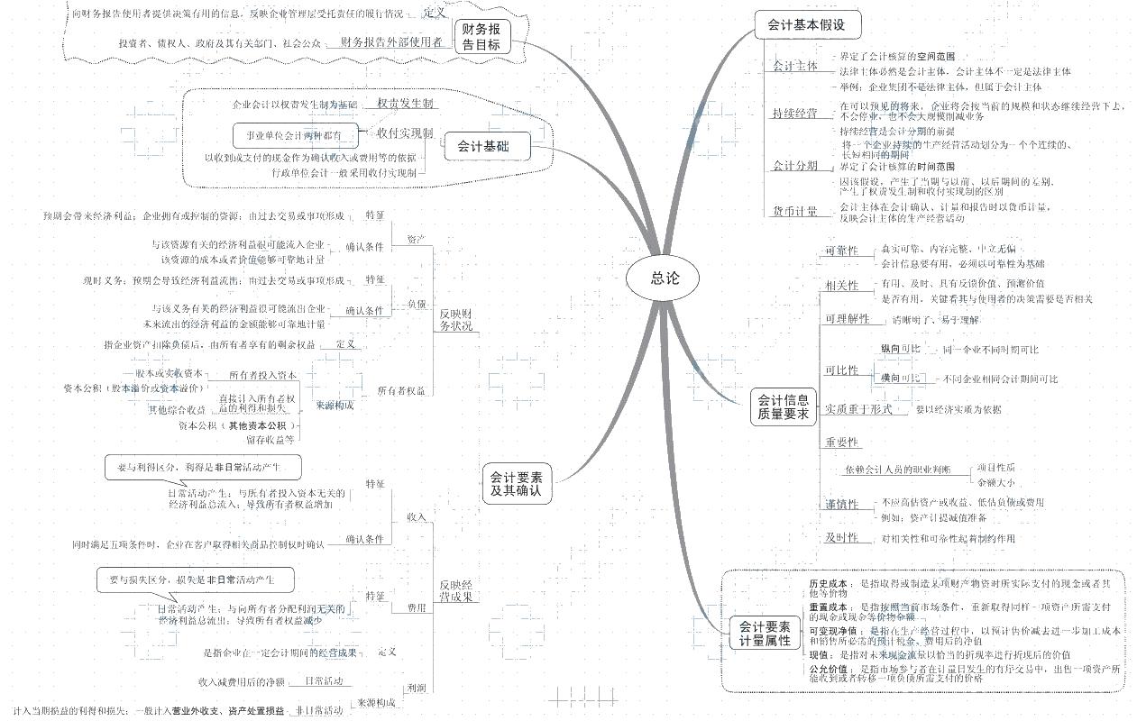【New】2021《中级会计实务》思维导图下载版!立即Get>