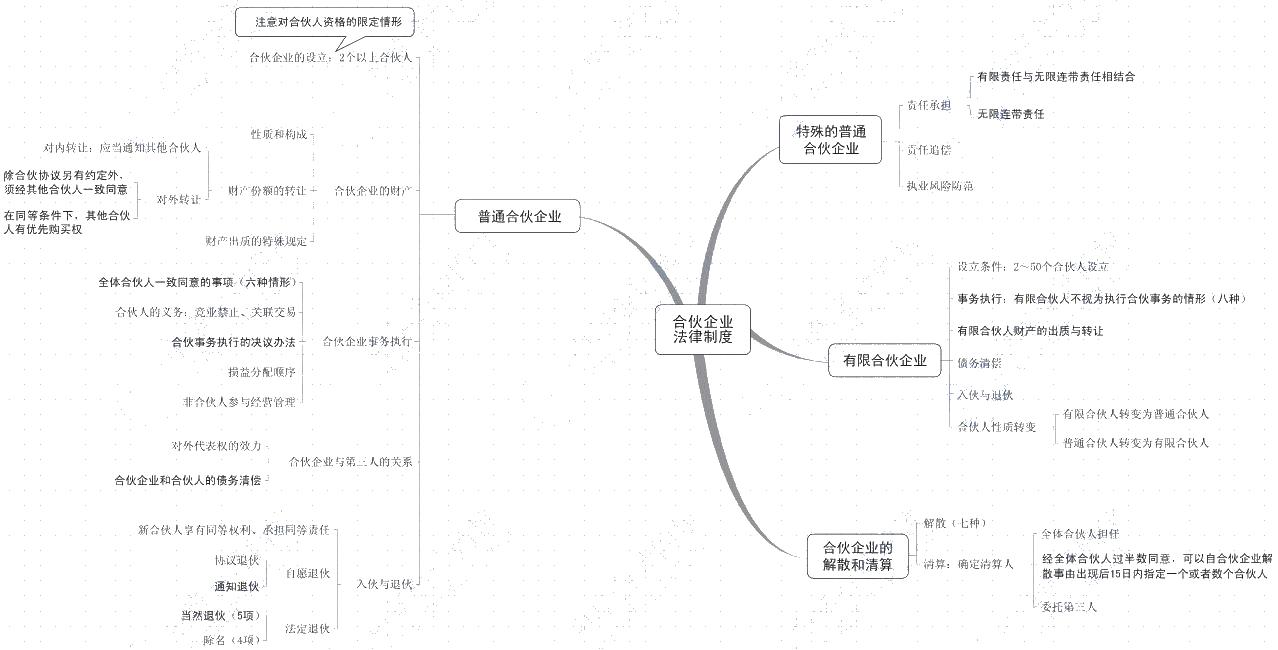 【New】2021中级《经济法》思维导图!一键下载>