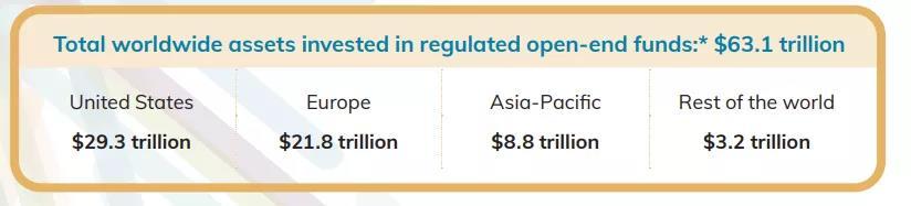 【爆】首次中国公募基金规模竟居亚太第一!