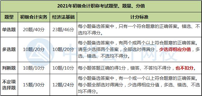 2021年考试题量和评分标准