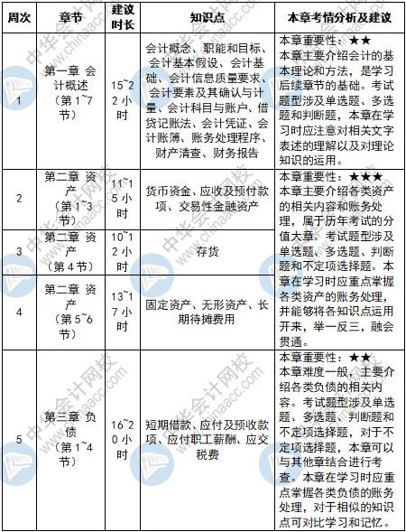 点击get:2022年初级会计职称考试预习计划表