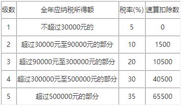 海南省税务局关于土地增值税清算申报有关事项的公告