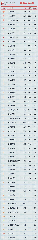 中国财经大学排名