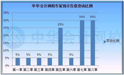 江苏2022年初级会计职称考试大纲出来了吗?