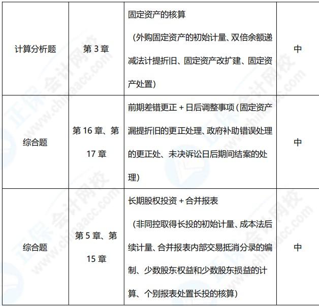 2021年中级会计职称《中级会计实务》考点总结(第二批)