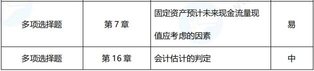 2021年中级会计职称《中级会计实务》涉及考点总结(第一批)