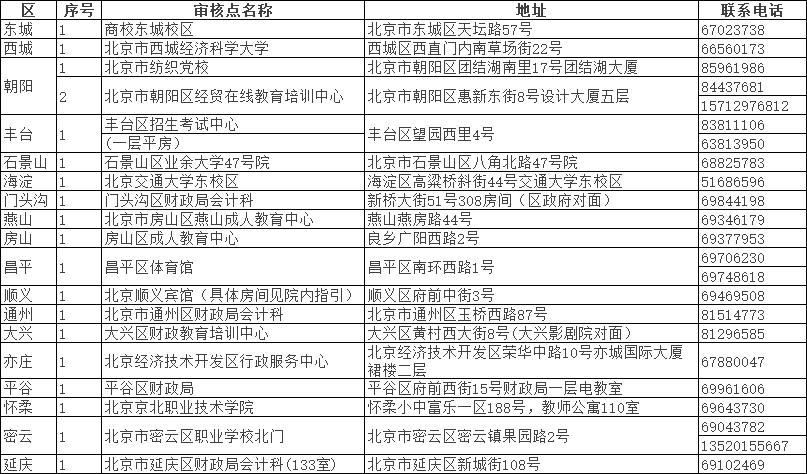 北京2021中级会计职称10月20日查分 考后审核27-29日